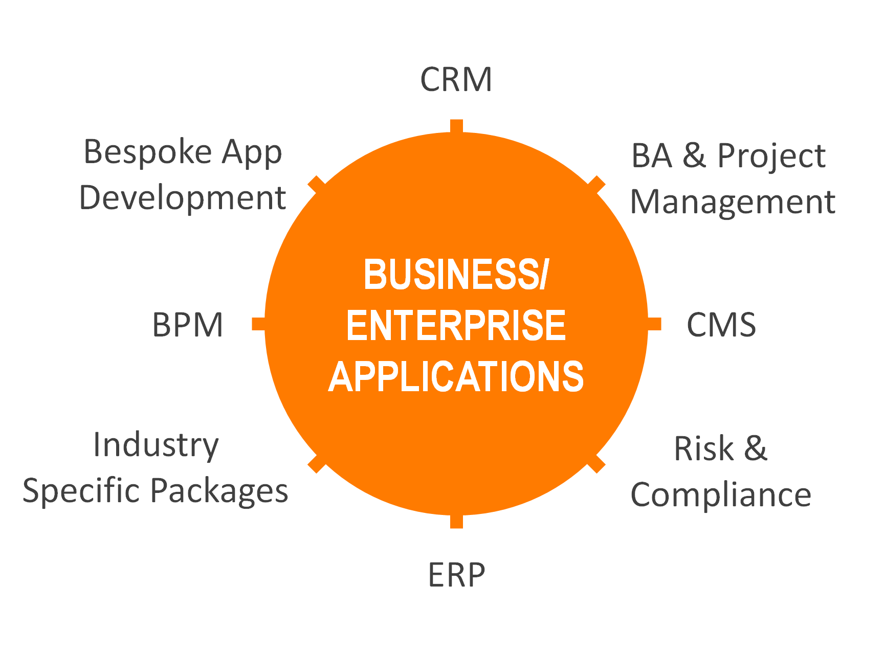 What is business enterprise?
