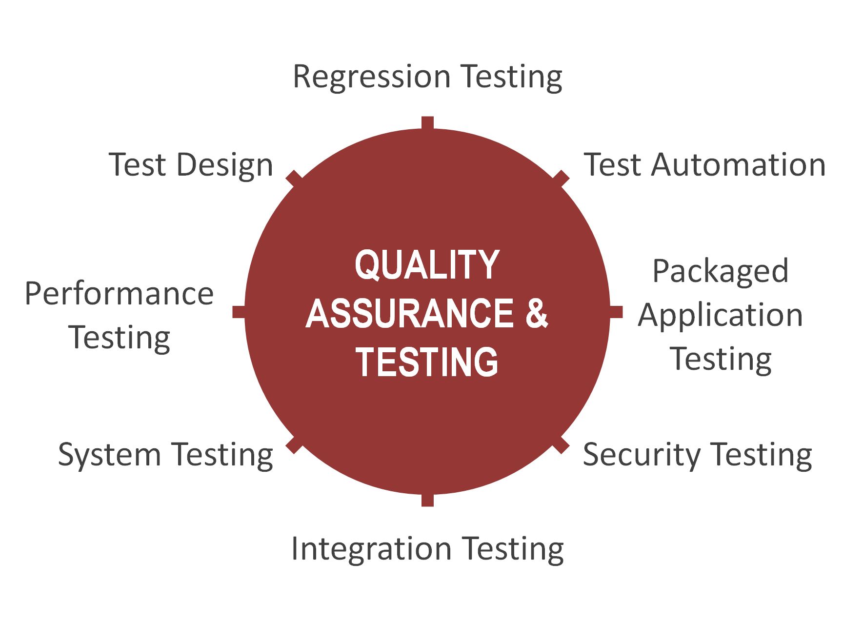 What is quality assurance and testing?